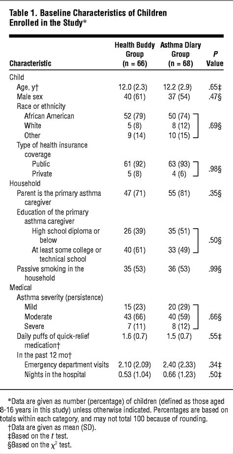 Improving Asthma Outcomes and Self-management Behaviors of