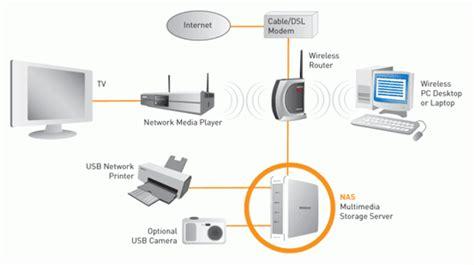 network attached storage nas direct attached storage das