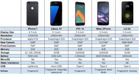 iphone   galaxy   lg   moto   htc  chart