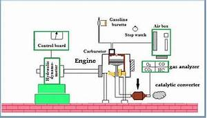 Schematic Illustration Of The Engine Test Rig