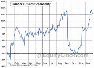 Lumber Futures Lb Seasonal Chart Equity Clock
