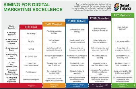 digital marketing capabilities model smart insights