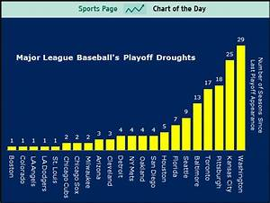 Chart Of The Day The Longest Baseball Playoff Droughts