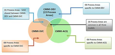 Cmmi Overview What Is Cmmi Cmmi Process Areas Getting