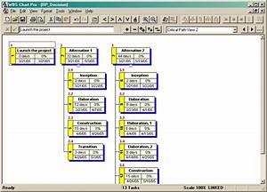 create work breakdown structure WBS using standard ...