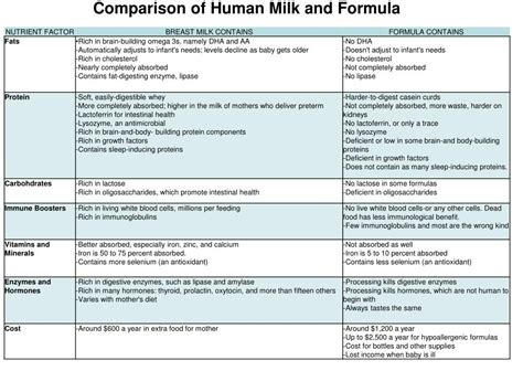 Ppt Option A Human Nutrition And Health Powerpoint