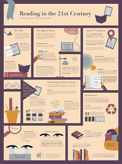 Infographic 21st Century Reading Digital Compared