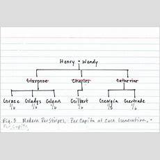 Yates Campbell & Hoeg Llp When Children & Grandchildren Inherit Per Stirpes, Per Capita, And
