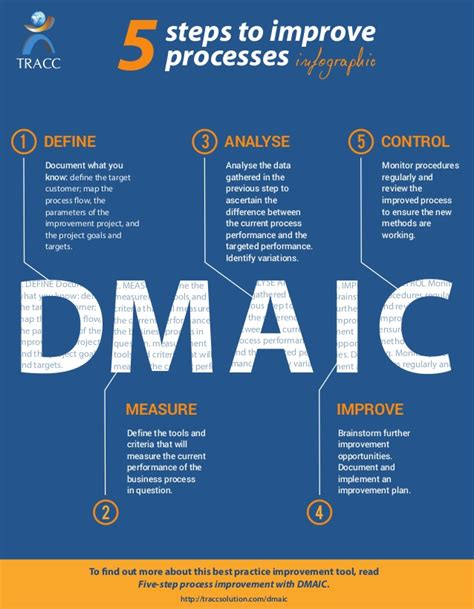 5 Why Dmaic Tools Dmaic 5 Steps To Improve Processes