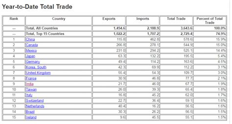 top trading india is now among the top 10 trading partners of us