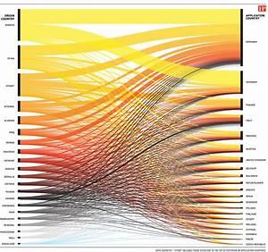 Alluvial Diagram Chosen For Beautiful Color