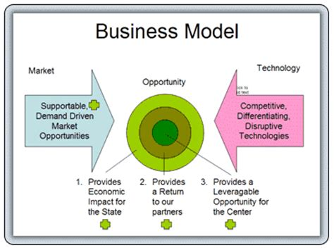 what is a business model e business models business model graphic examples