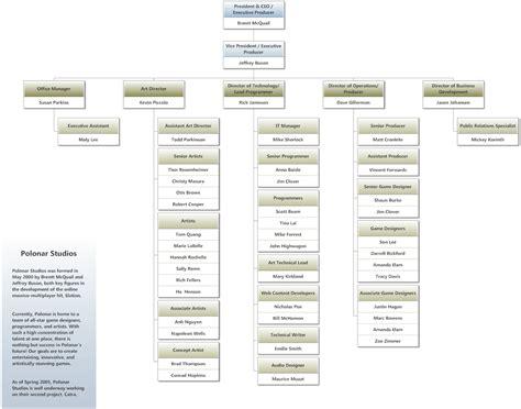 Organizational Chart Examples
