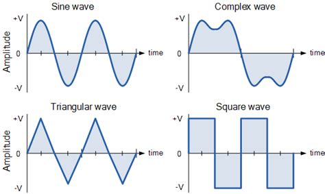form factor of square wave ac waveform and ac circuit theory of sinusoids