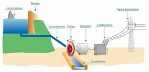 Comment Faire De L Électricité : l 39 lectricit en france 1 l 39 nergie hydraulique ~ Melissatoandfro.com Idées de Décoration