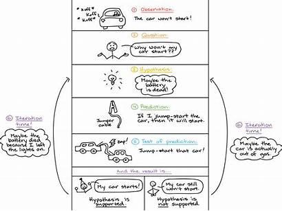 Scientific Method Khan Academy Science Chart Example