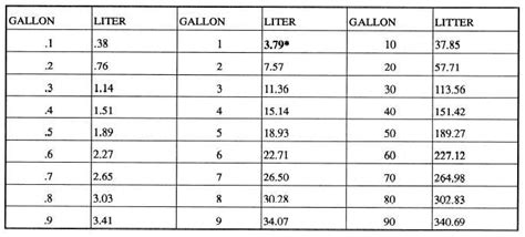 convert gallons to liters measurement conversion table