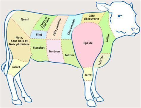 cuisiner noix de veau commande dé veau la ferme du gaec des thevenons albens