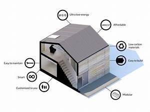 Efficiency Diagrams  U00a9 Wikihouse Foundation