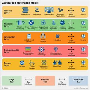 Architect Iot Using The Gartner Reference Model