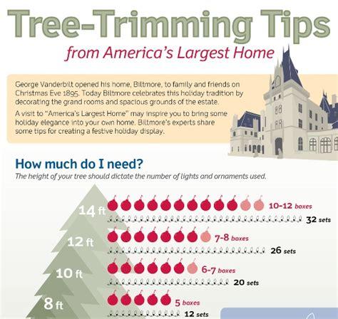 top  christmas decoration infographics