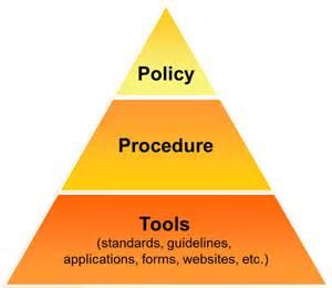 Policies Procedures and Processes