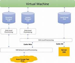 Azure Disk Storage Overview For Windows Vms