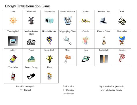 of Energy Transformations Worksheet - Sharebrowse