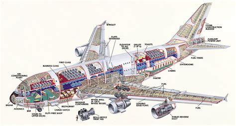 Airbus A380  History And Definition Of The Airbus A380