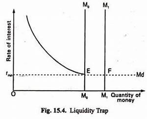 The Liquidity Preference Theory of Interest