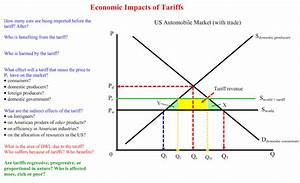 Economics in Plain English » IB – Graphing and ...