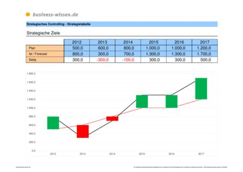 strategieplanung abweichungsanalyse plan ist forecast