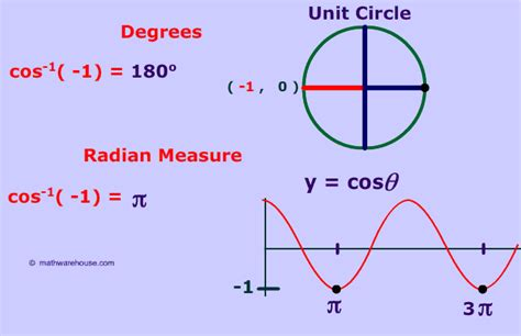 Inverse Cos 1 And 1  Special Cases Of The Inverse Of Cosine Function