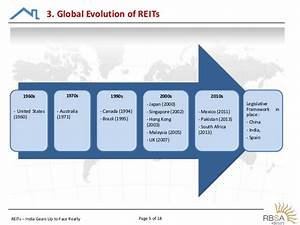 Real Estate Investment Trust - REITs