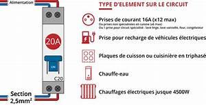 Nombre De Prise Par Disjoncteur : quel calibre de disjoncteur choisir sur quel circuit ~ Premium-room.com Idées de Décoration