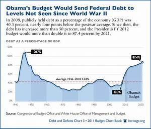 Gdp Under Obama Chart In Pictures Debt By President Obama Leads The Pack