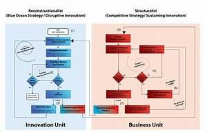 Disruptive Technology    Innovation Flow Diagram