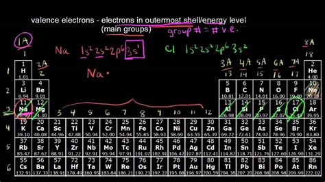 valence electrons  noble gases