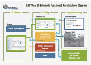 Credit Card Ach Payments For Jd Edwards L Easypay By K