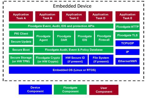 floodgate security framework icon labs