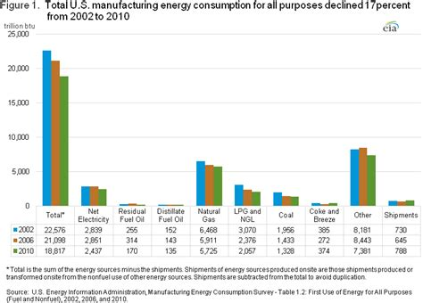 manufacturing energy consumption survey mecs analysis projections  energy