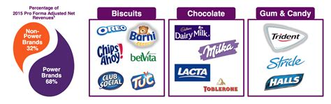 Mondelez Stock, Brand Equity & Chocolate Moats | The ...
