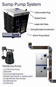 The Gratesump U2122 Pump Systems By Grate Products