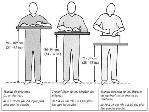 taille plan de travail cuisine norme hauteur plan de travail cuisine 4 hauteur plan de