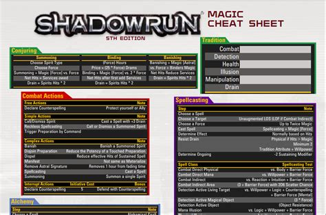shadowrun magic sheet by adragon202 on deviantart