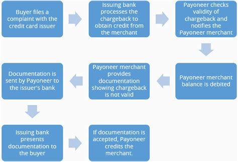 Check spelling or type a new query. Credit card chargebacks: everything merchants need to know - The Payoneer Blog