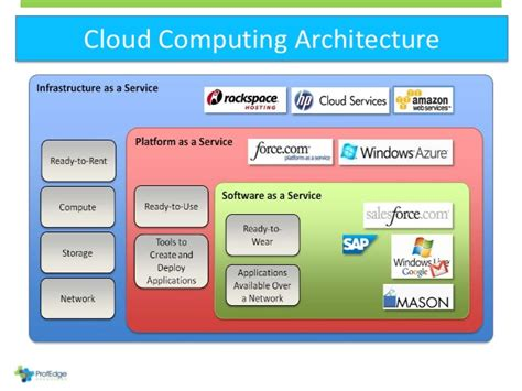 introduction to cloud computing architecture images