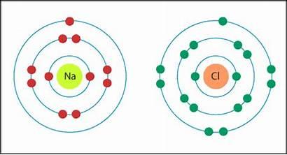 Sodium Chlorine Electron Bohr Diagram Valence Transfer