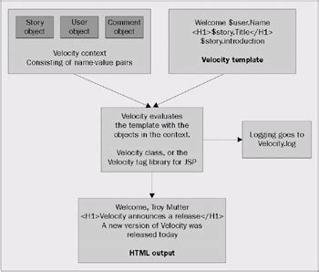 put templates java xml templates and velocity introduction