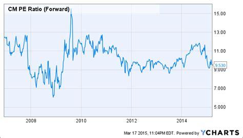 best forex trading platform canada forex capital markets wire best stock trading platform canada
